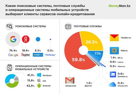 Заемщики Казахстана выбирают сервисы Google