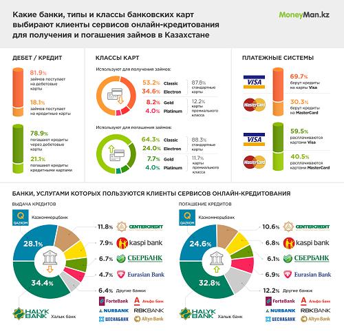 Какими банками и картами пользуются онлайн-заемщики в Казахстане?